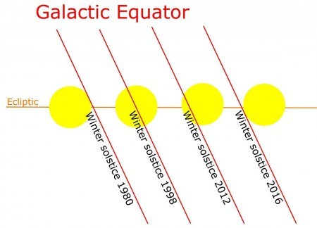 Galactic Equator Shifting-450x324